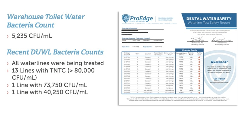 Waterline test results comparing our warehouse toilet with a recent hygiene school's waterline test results.