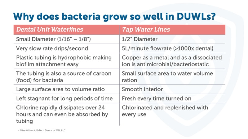 Why does bacteria grow so well in dental unit waterlines? Small diameter; very slow flow rate; plastic tubing makes biofilm attachment easy; tubing is a source of carbon (food) for bacteria; larger surface area to volume ration, left stagnant for long periods of time; chlorine rapidly dissipates over 24 hours and can be absorbed by tubing.