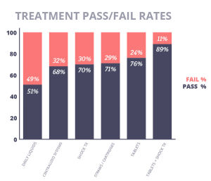 Dental Water Treatment Product Type Pass/Fail Rates