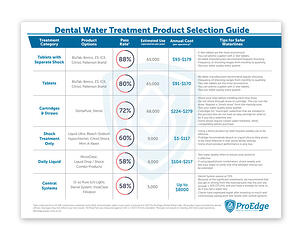 Dental Water Treatment Product Selection Guide