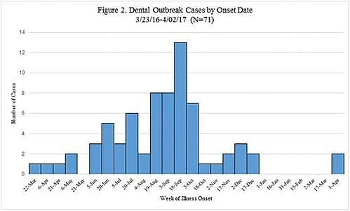 Graph of the Anaheim Outbreak Illness Onset Timeline