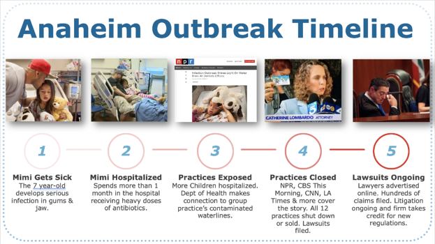 Anaheim Dental Infection Outbreak Timeline