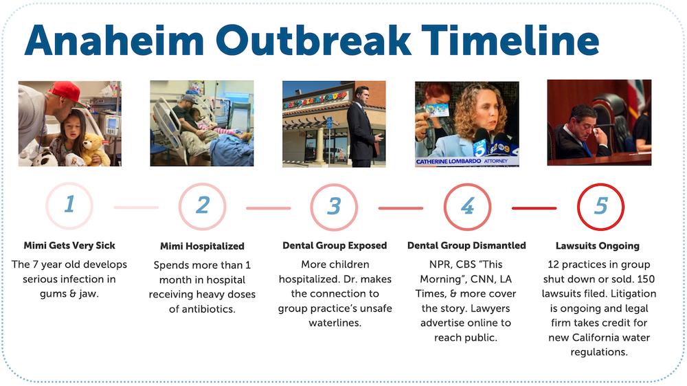 Anaheim Mycobacterium Outbreak Timeline_web